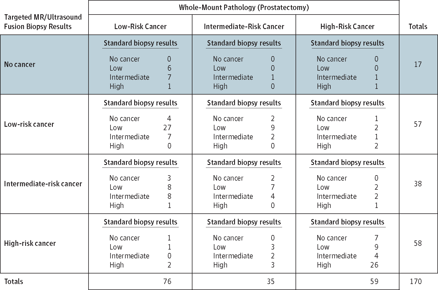 Comparison Of Mr Ultrasound Fusion Guided Biopsy With