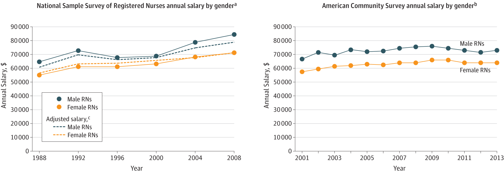 Salary Differences Between Male And Female Registered Nurses In The
