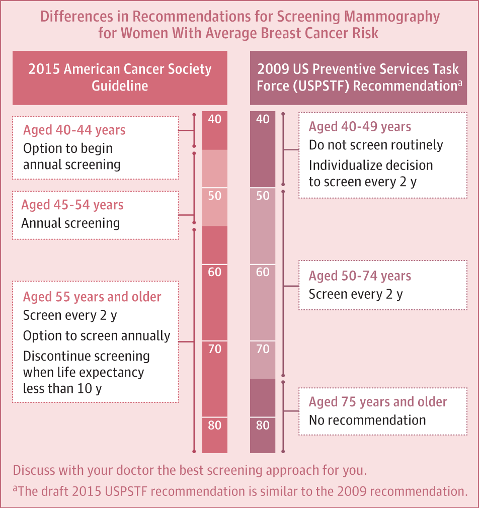 Breast Cancer Screening Guidelines in the United States