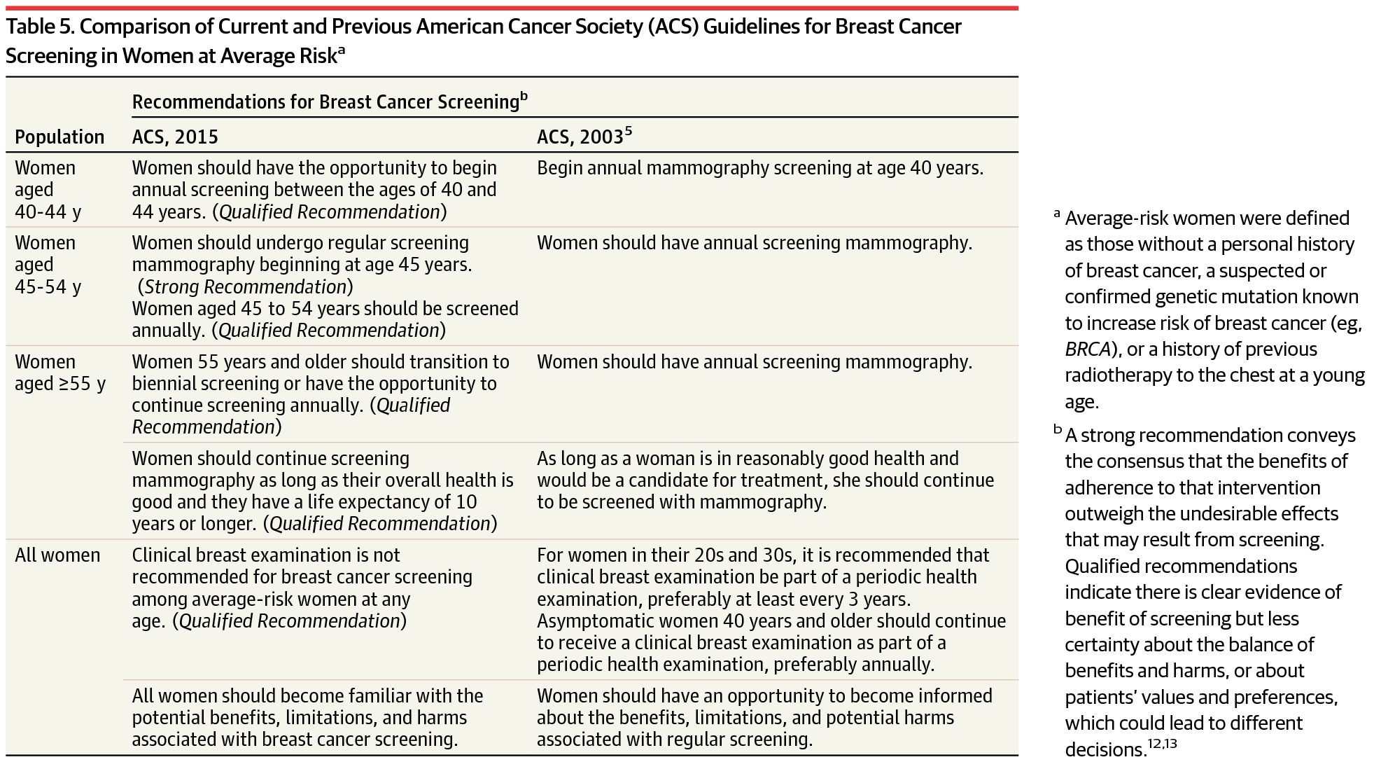 Comparison of Current and Previous American Cancer Society (ACS) Guidelines  for Breast Cancer Screening