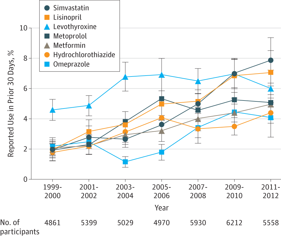 Trends In Prescription Drug Use Among Adults In The United