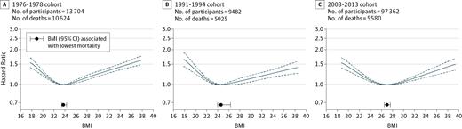 dødelighed i forhold til body mass index