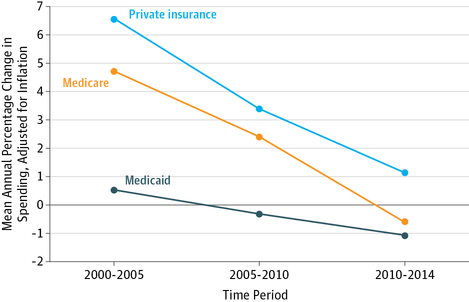 united states health care reform progress to date and next steps  rate of change in real perenrollee spending by payer