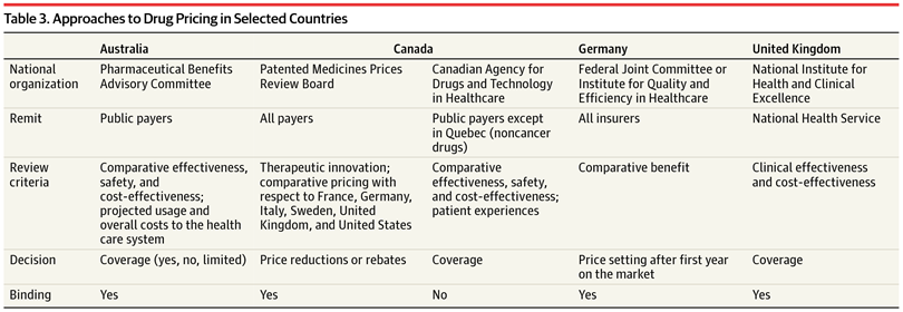The High Cost of Prescription Drugs in the United States