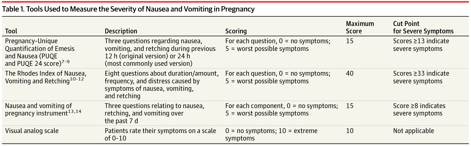 Treatments For Hyperemesis Gravidarum And Nausea And Vomiting In