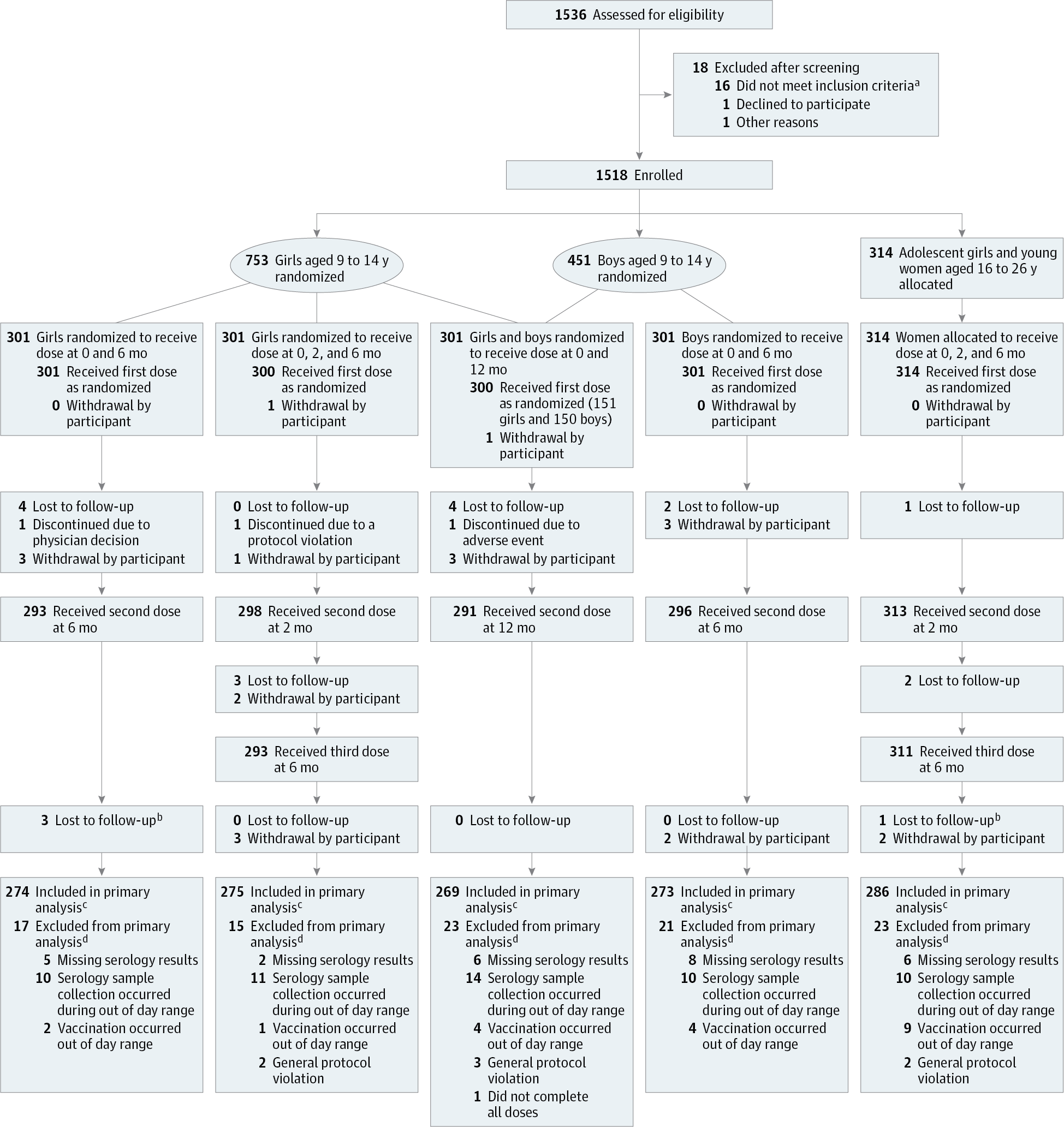 47b604b1d0 Flow Diagram for Primary Per-Protocol Immunogenicity Population  Administered the 9-Valent Human Papillomavirus