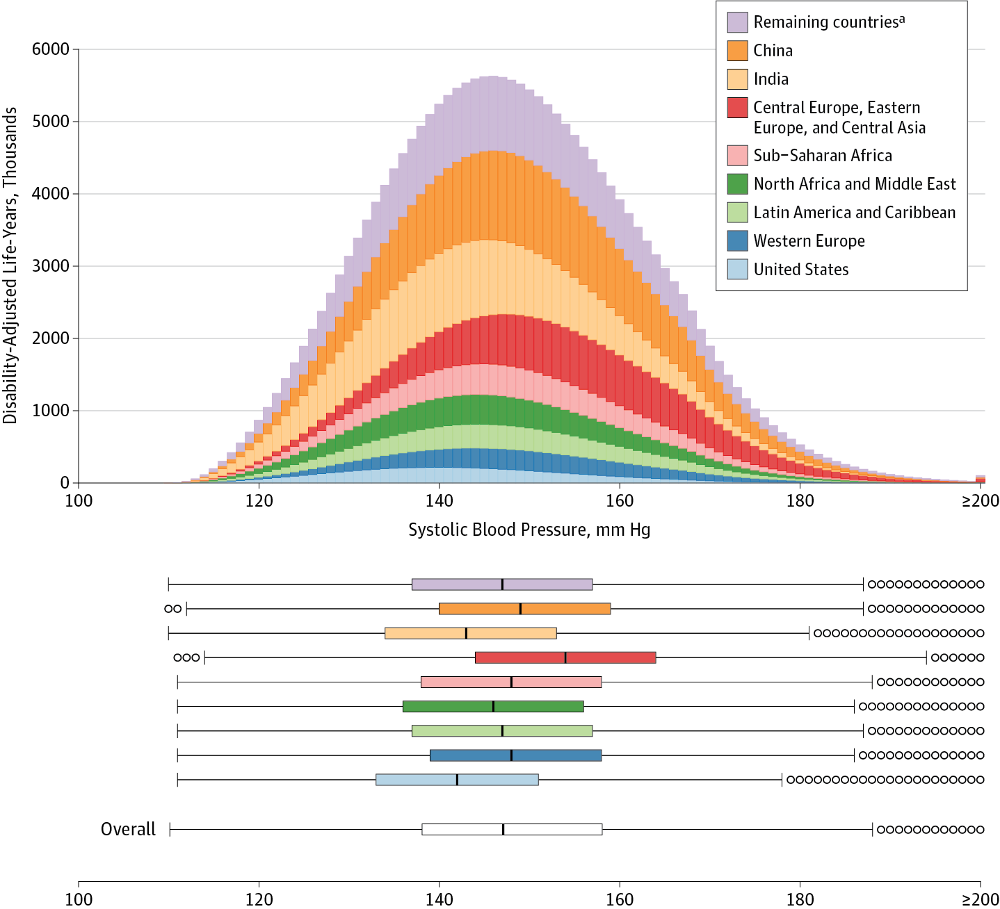 Projected Global Disability Adjusted Life Years By Systolic Blood Pressure Level And Country Or