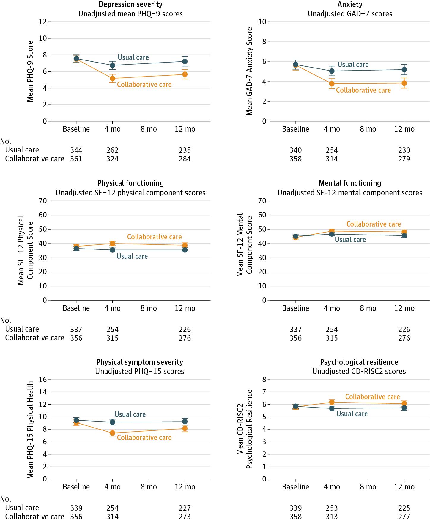 Effect Of Collaborative Care Vs Usual Care On Depressive