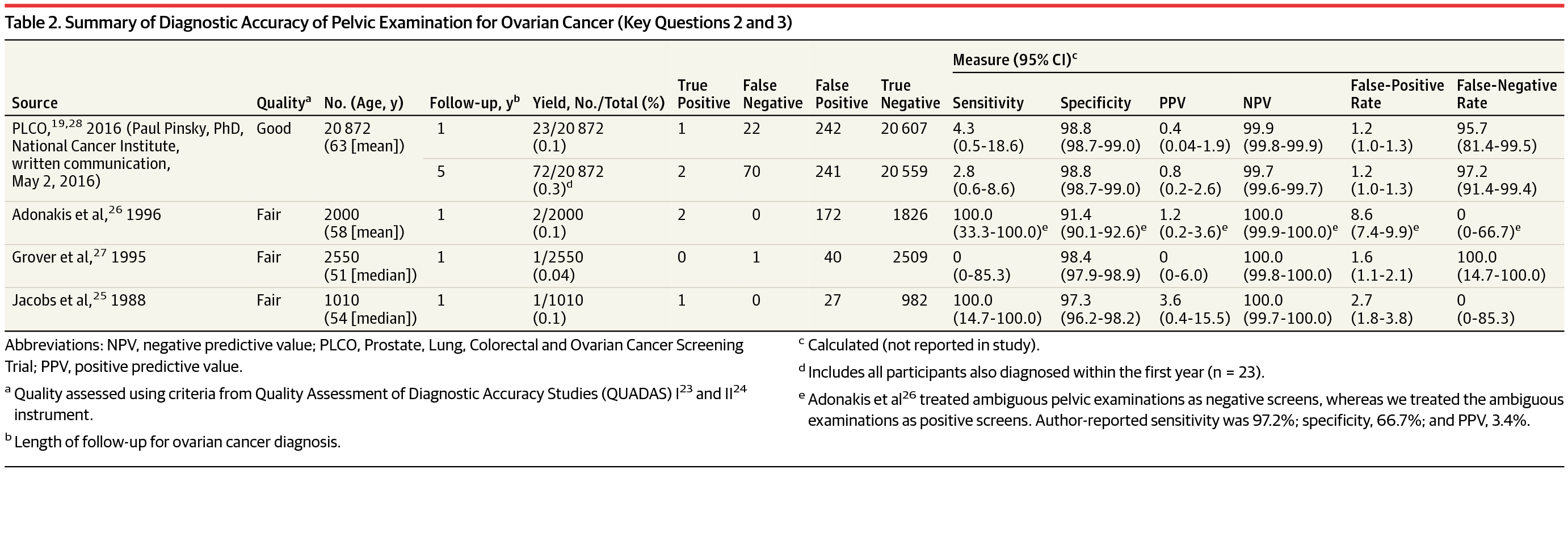 Periodic Screening Pelvic Examination: Evidence Report and
