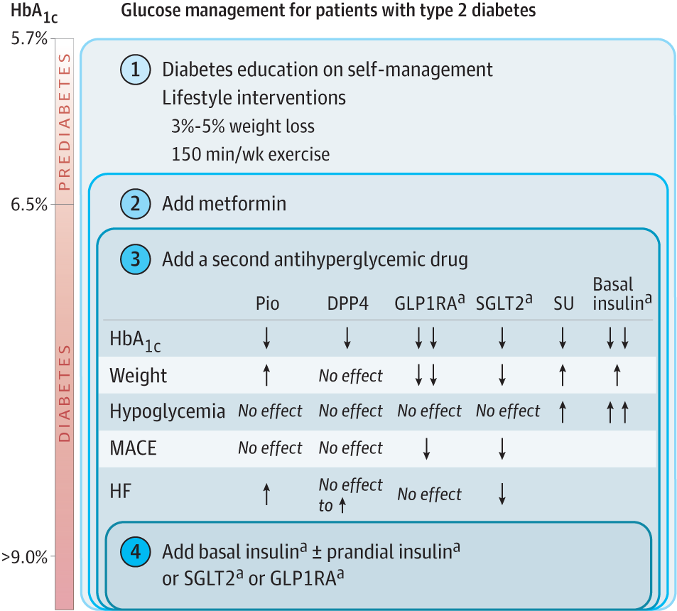 Management Of Type 2 Diabetes In 2017 Getting To Goal Diabetes