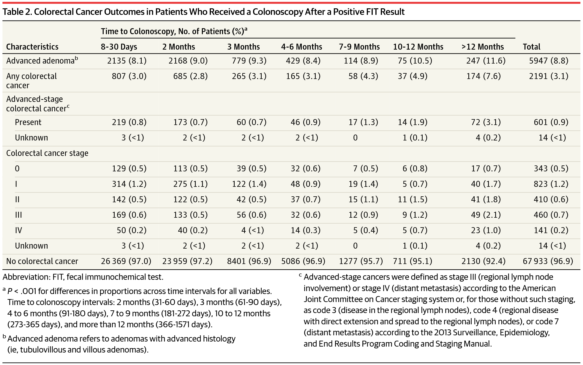Association Between Time To Colonoscopy After A Positive