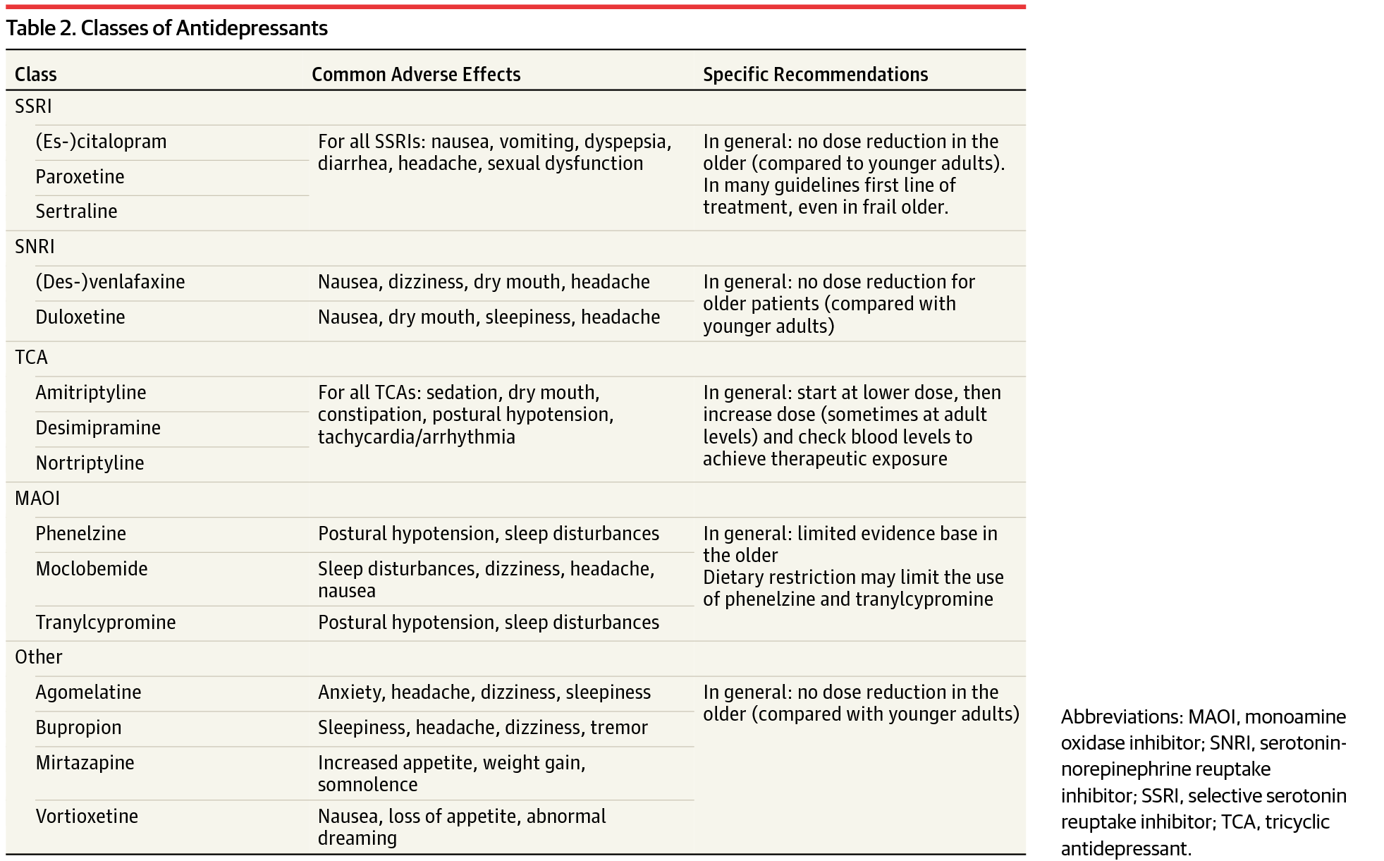 Management of Depression in Older Adults: A Review ...