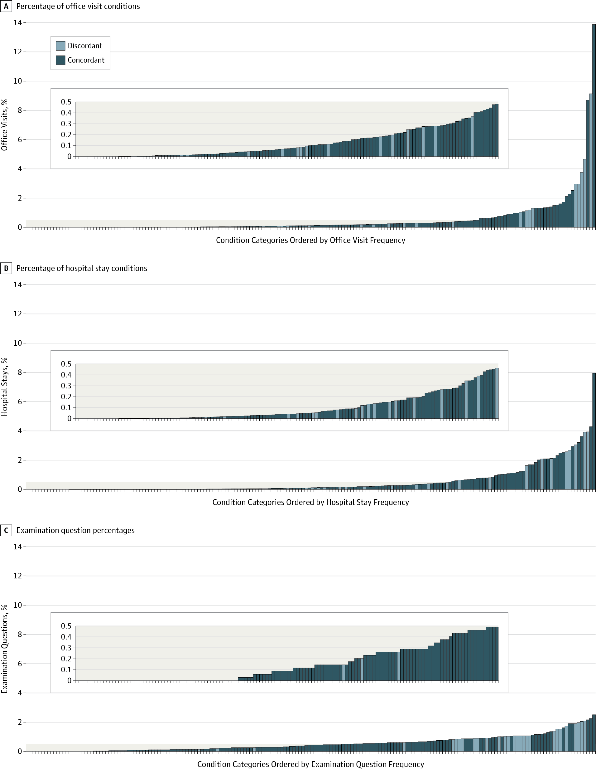 Comparison Of Content On The American Board Of Internal Medicine