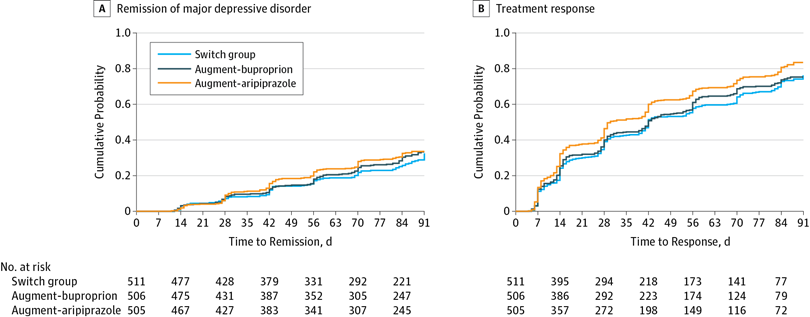 Cumulative Probability Of Remission And Response Among Patients With Antidepressant Resistant Major Depressive Disorder