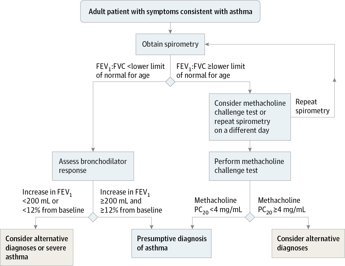 Diagnosis and Management of Asthma in Adults: A Review ...