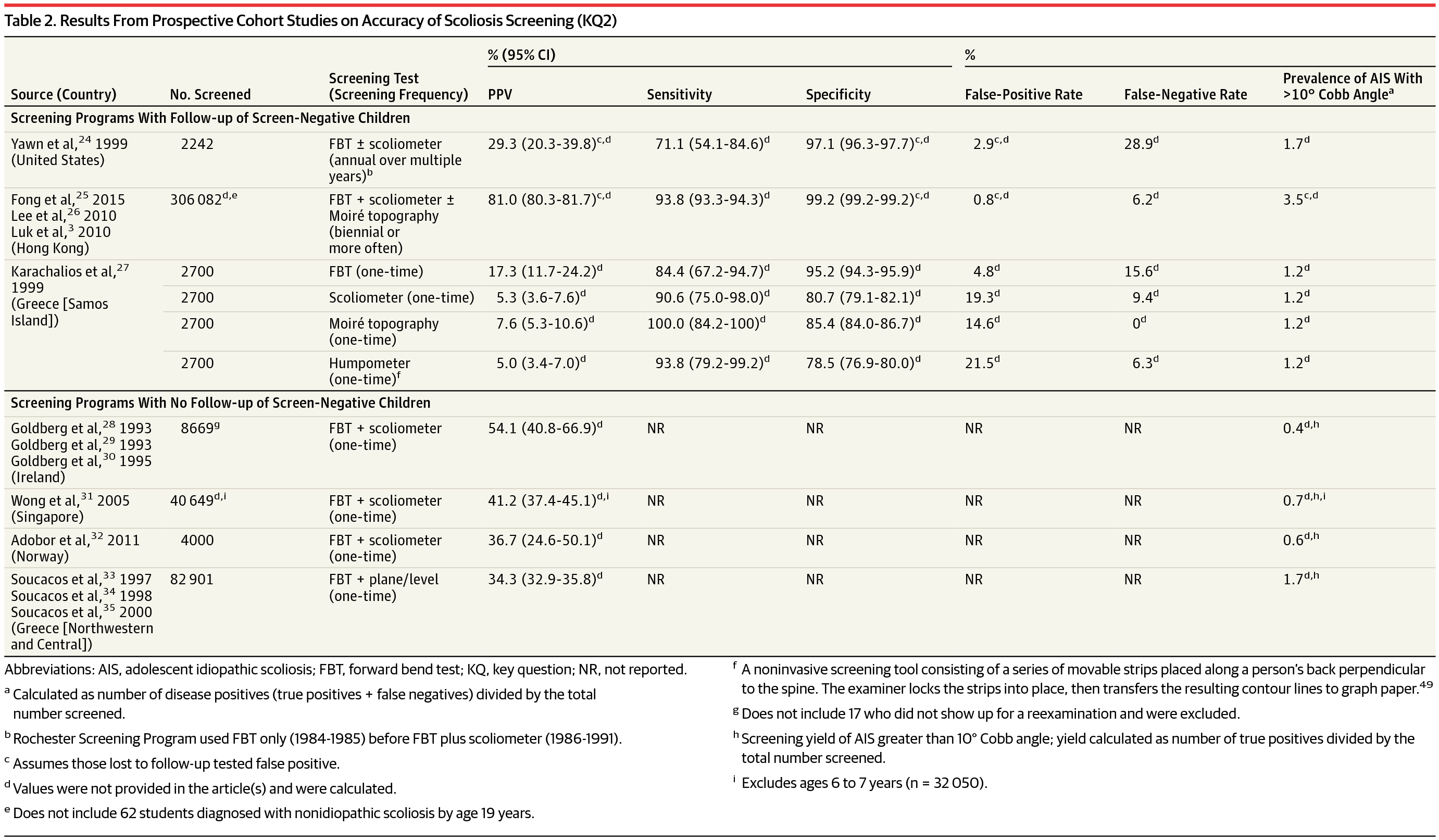 Results From Prospective Cohort Stus On Accuracy Of Scoliosis Screening Kq2