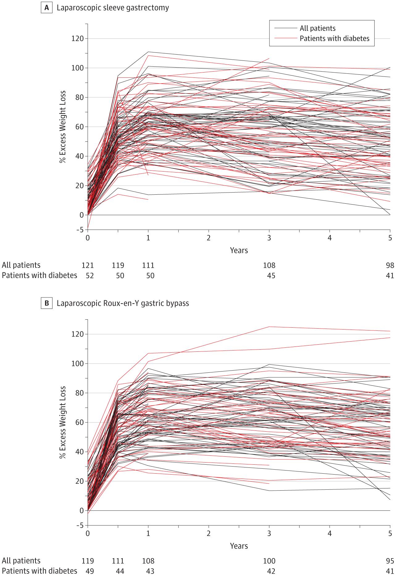 Effect Of Laparoscopic Sleeve Gastrectomy Vs Laparoscopic Roux En Y