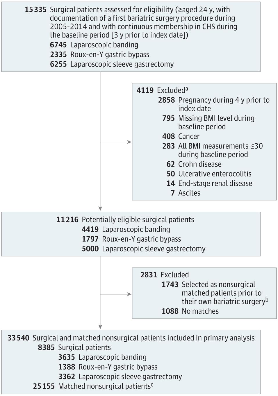 Association Of Bariatric Surgery Using Laparoscopic Banding Roux En
