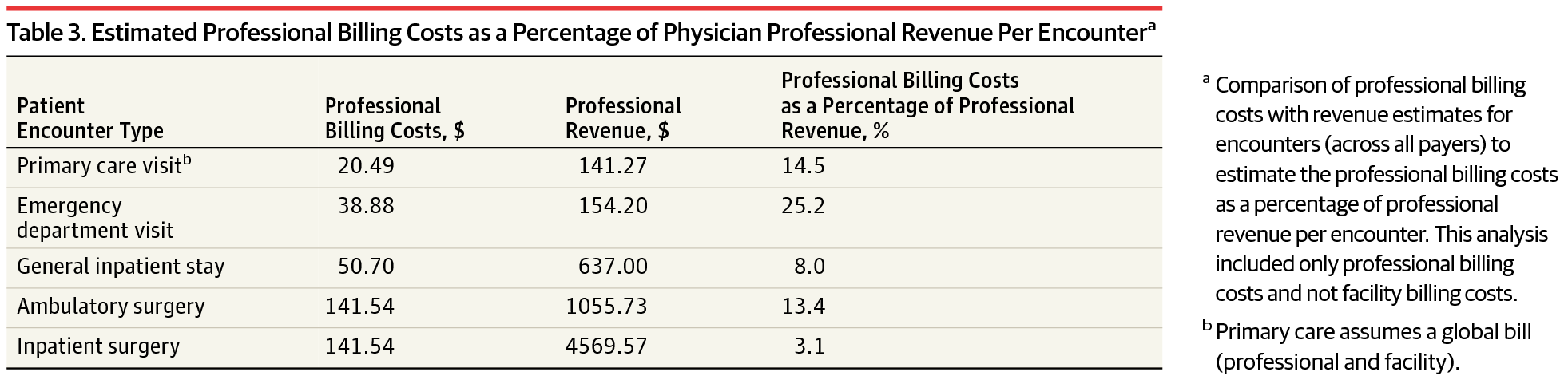 Costs Associated With Physician Billing and Insurance-Related Activities