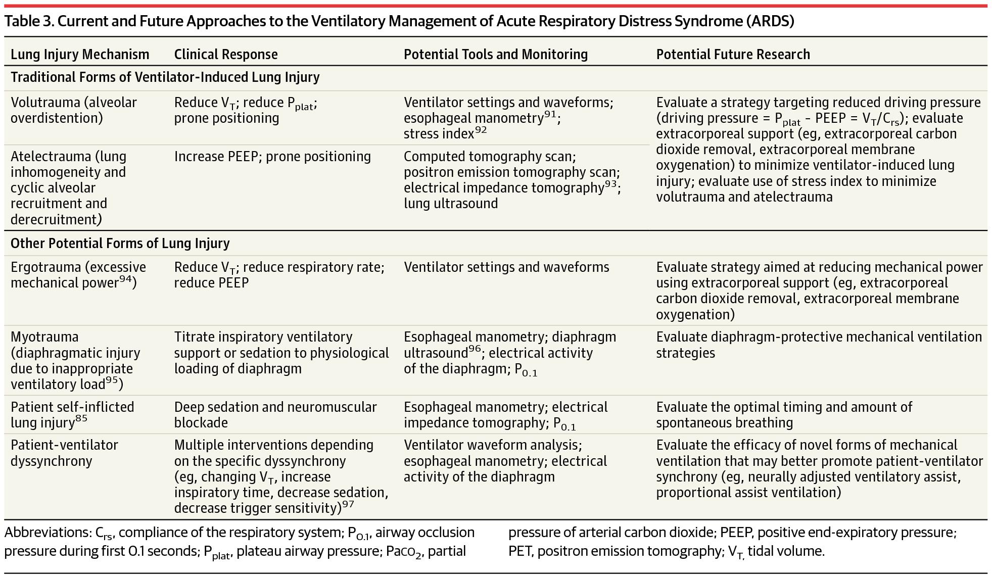 Acute Respiratory Distress Syndrome: Advances in Diagnosis ...