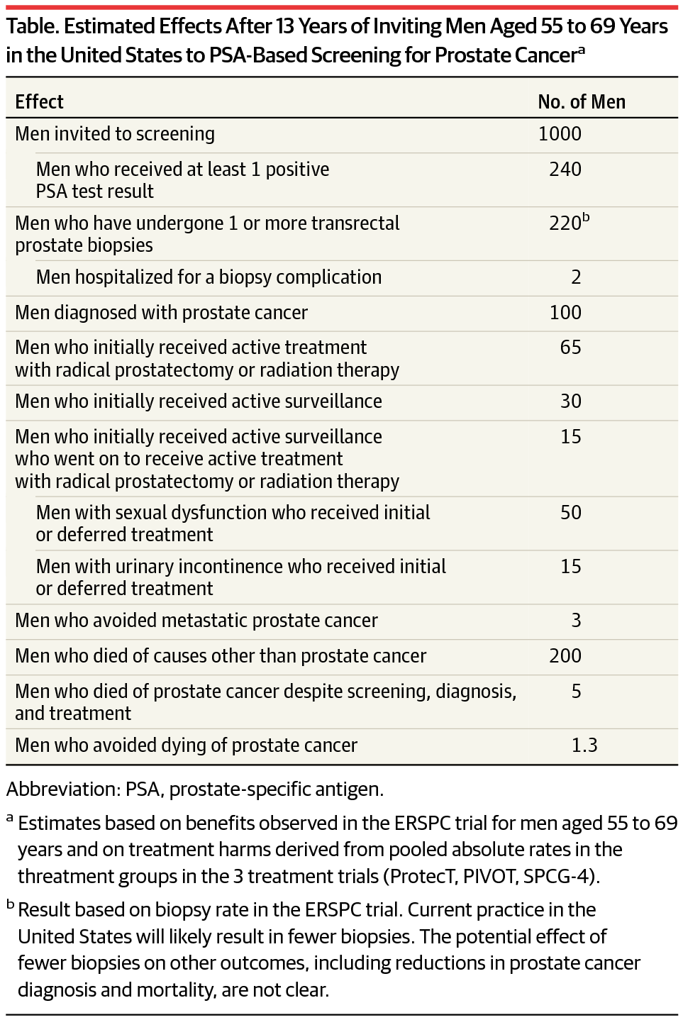 Estimated Effects After 13 Years Of Inviting Men Aged 55 To 69 In The United