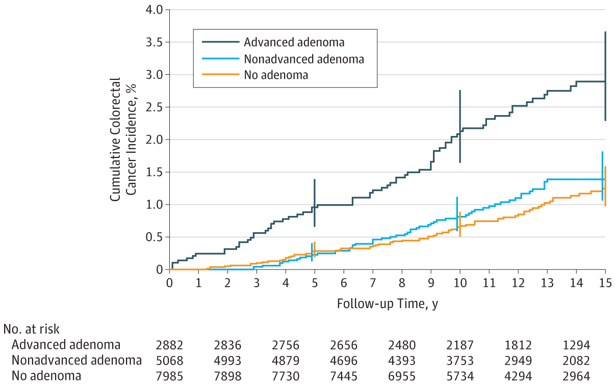 Cumulative Colorectal Cancer Incidence By Adenoma Status Among Participants Aged 55 To 74 Years Enrolled In