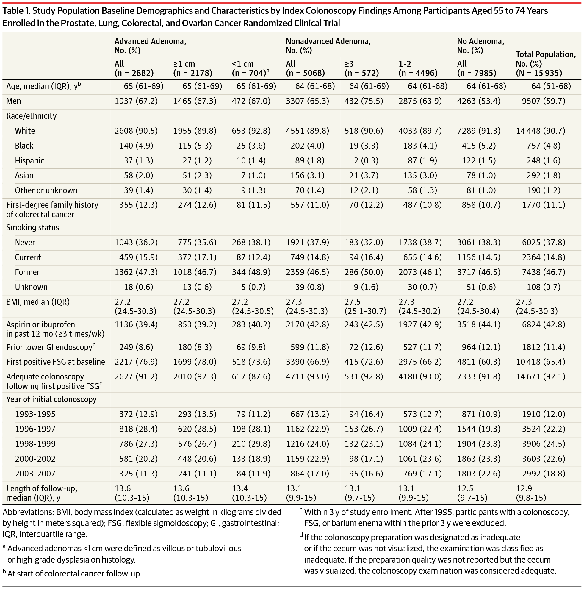 Study Population Baseline Demographics And Characteristics By Index Colonoscopy Findings Among Participants Aged 55 To 74