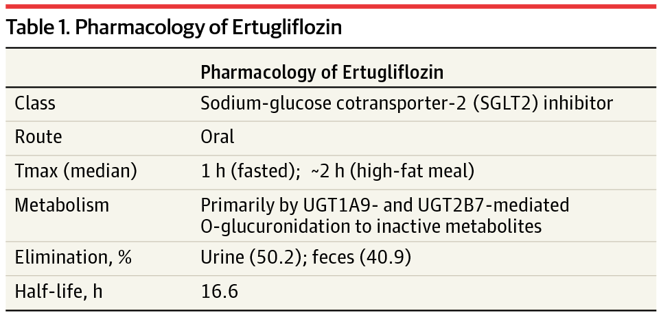 Ertugliflozin For Type 2 Diabetes Nephrology Jama