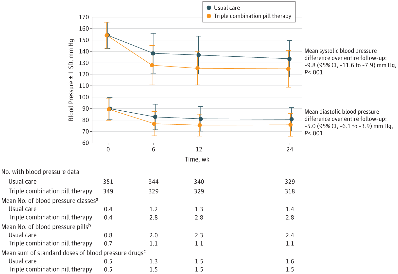 37469f6fc9 Mean Blood Pressure in the 2 Treatment Groups During the Course of the Trial