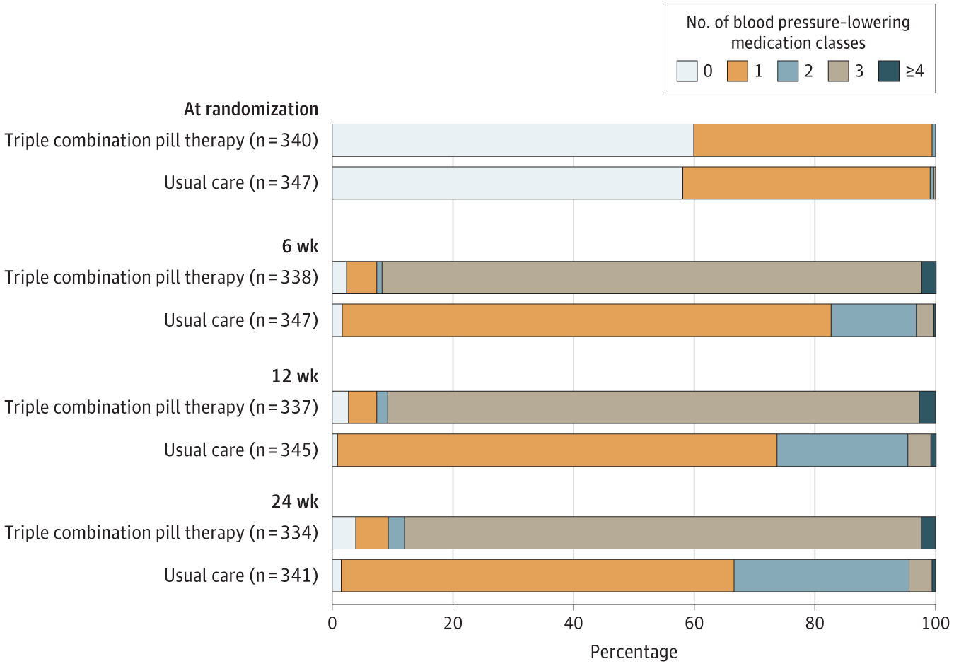 48dac21591 Fixed Low-Dose Triple Combination Antihypertensive Medication vs ...
