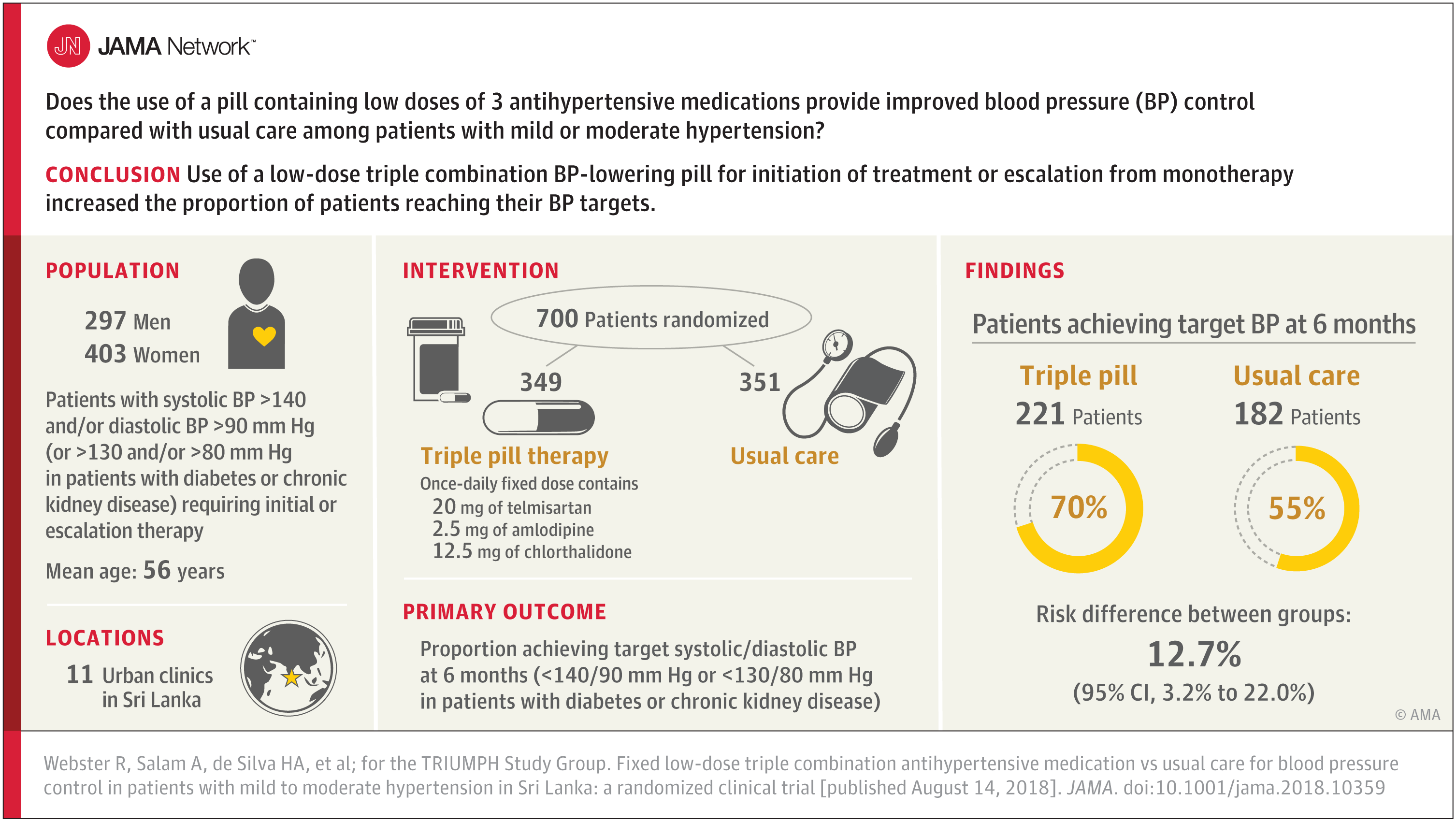 6cac2945f6 Fixed Low-Dose Triple Combination Antihypertensive Medication vs Usual Care  for Blood Pressure Control