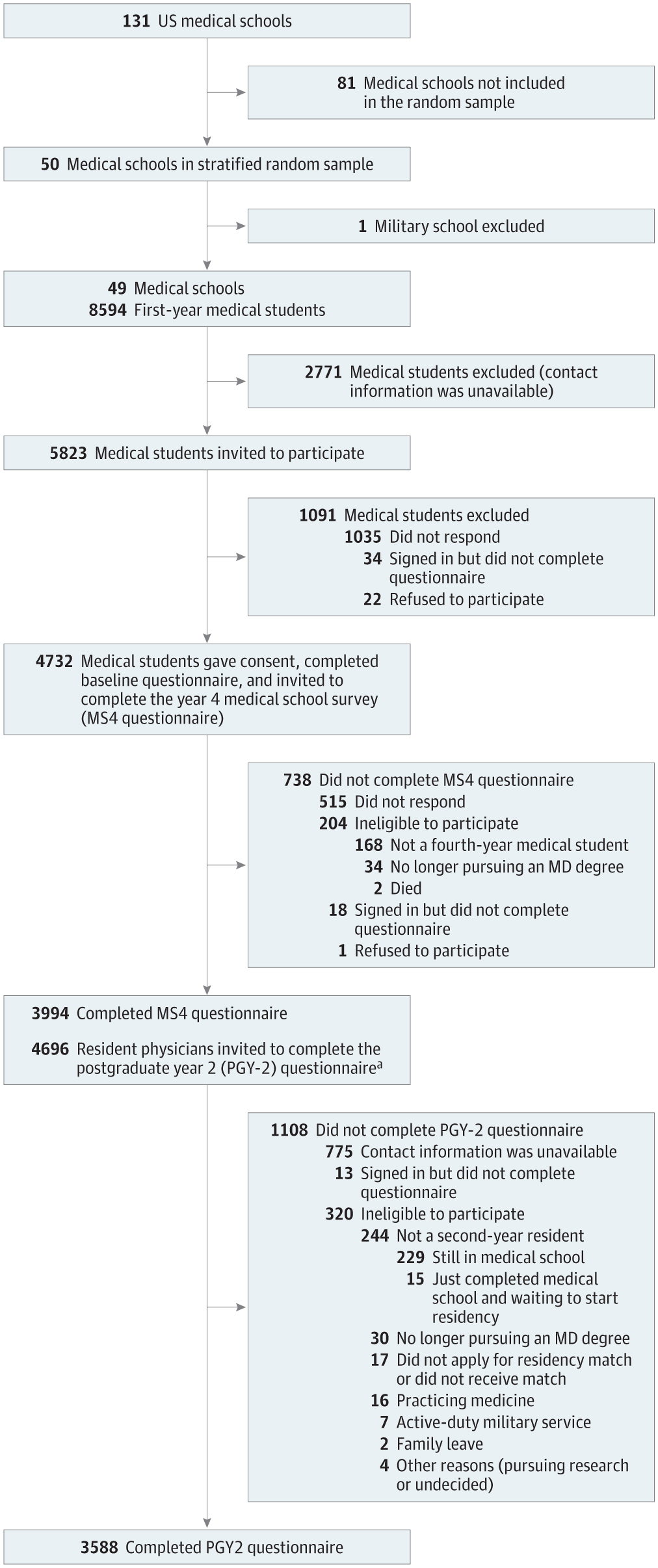 Association of Clinical Specialty With Symptoms of Burnout