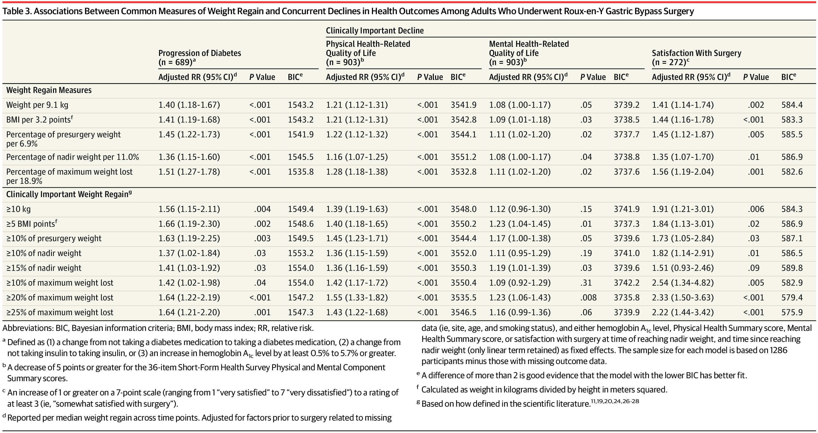 Comparison Of The Performance Of Common Measures Of Weight Regain
