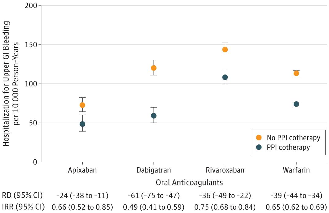Association Of Oral Anticoagulants And Proton Pump Inhibitor