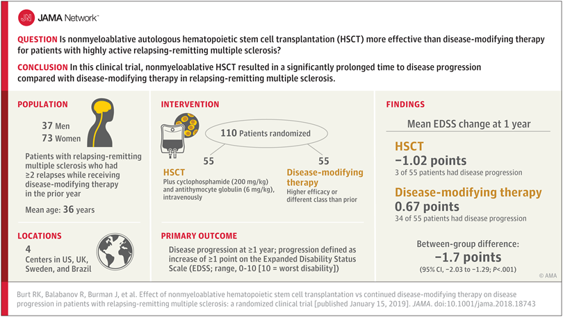 Effect Of Nonmyeloablative Hematopoietic Stem Cell