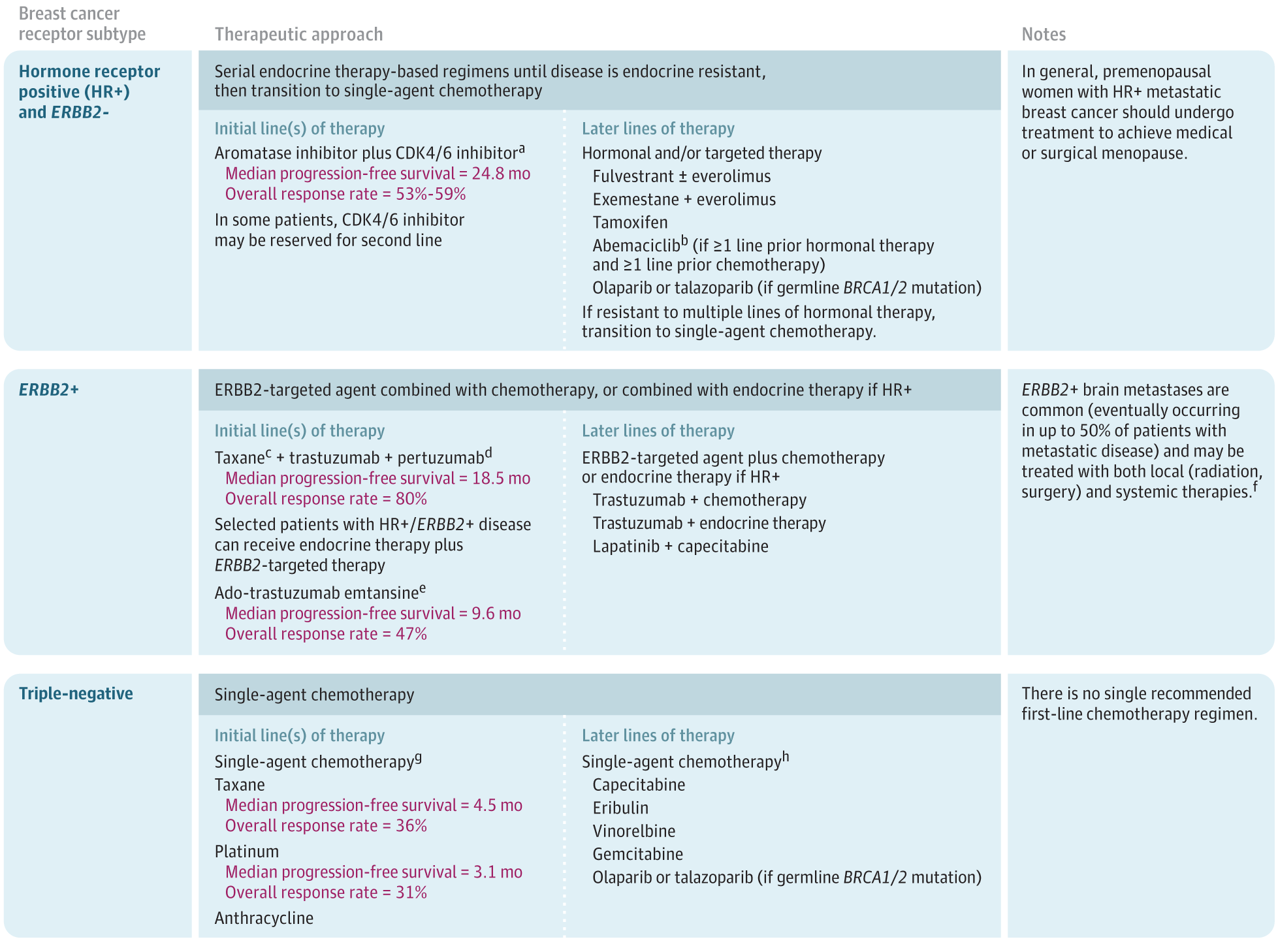 Breast Cancer Treatment A Review Breast Cancer Jama Jama Network