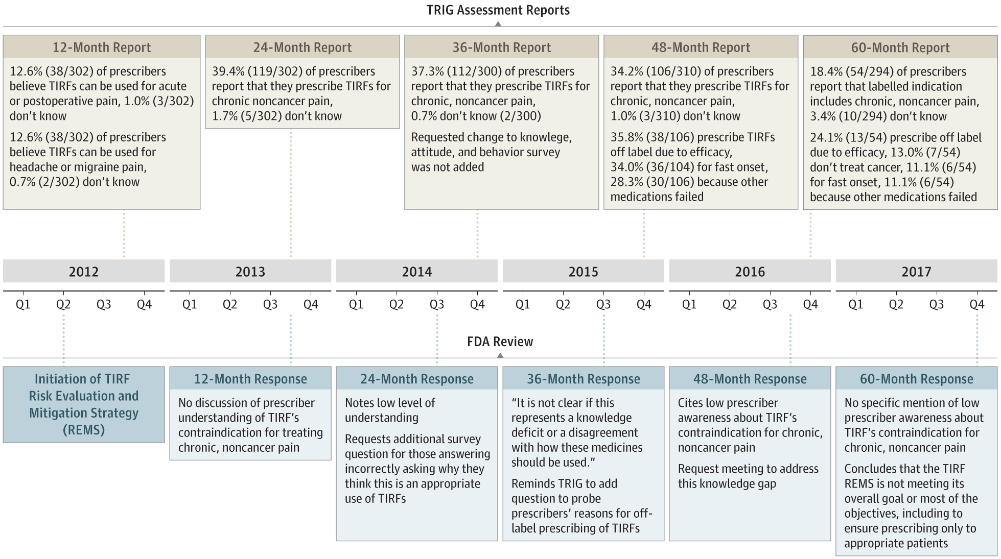 6051389536f31c Timeline of Communication Between Transmucosal Immediate-Release Fentanyl  (TIRF) Sponsors and the US