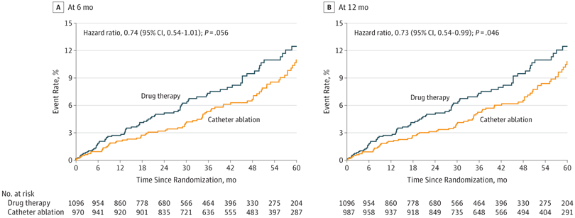 Effect of Catheter Ablation vs Antiarrhythmic Drug Therapy