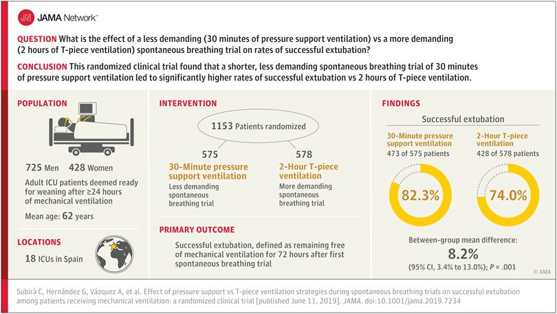 [JAMA发表论文]: 压力支持与T管通气进行自主呼吸试验对机械通气患者成功拔管的影响:一项随机临床试验