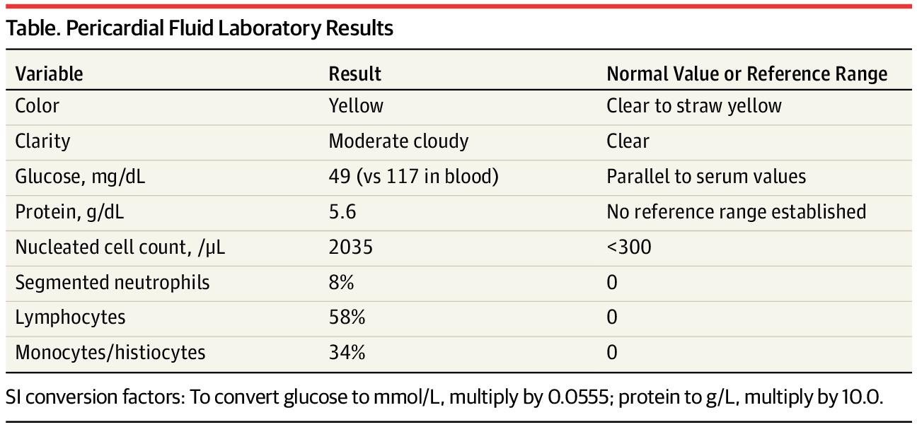 [JAMA诊断检查解读]:心包积液腺苷脱氨酶的诊断意义(答案)