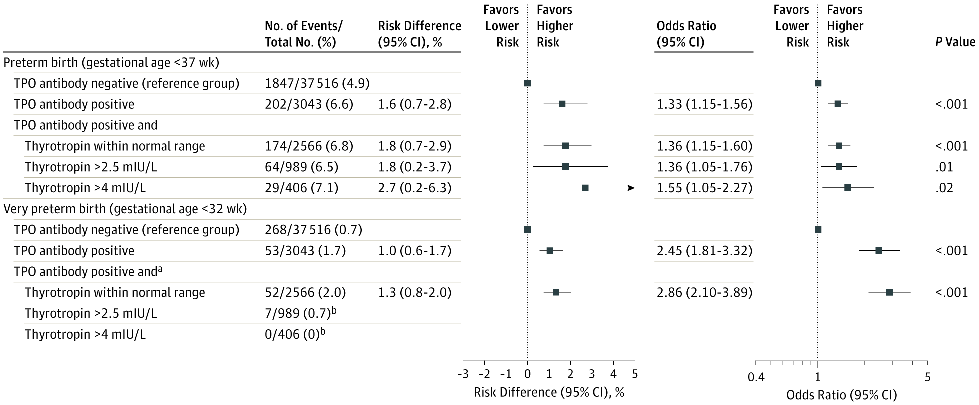 Association of Thyroid Function Test Abnormalities and Thyroid Autoimmunity With Preterm Birth
