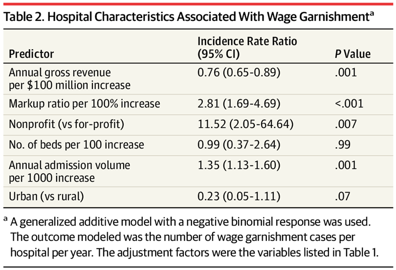 Hospital Characteristics Associated With Wage Garnishmenta