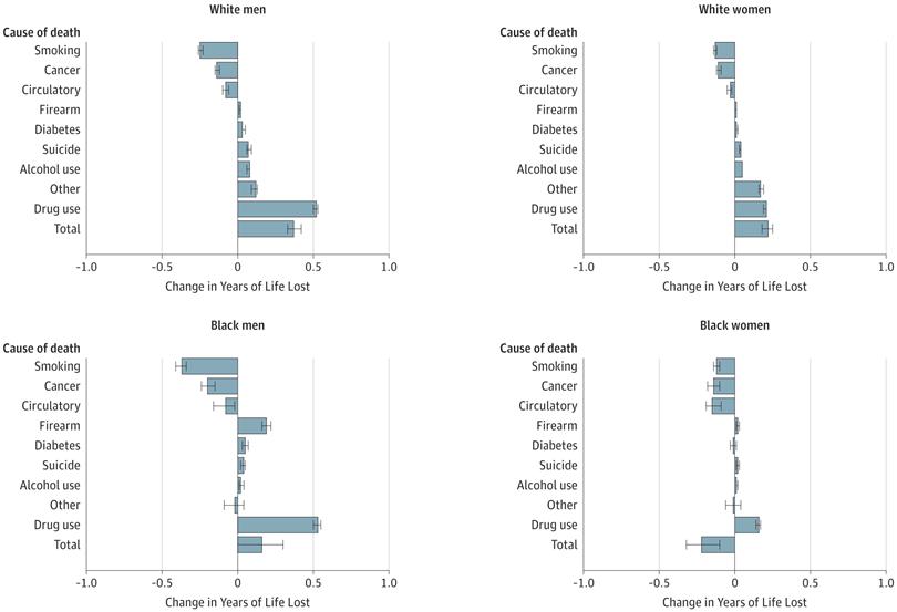 [JAMA发表论文]:美国成年白人与黑人教育程度与死因的相关性