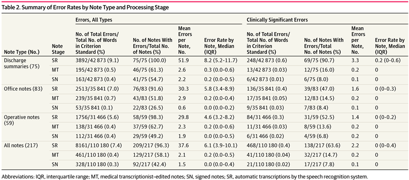 Analysis of Errors in Dictated Clinical Documents Assisted