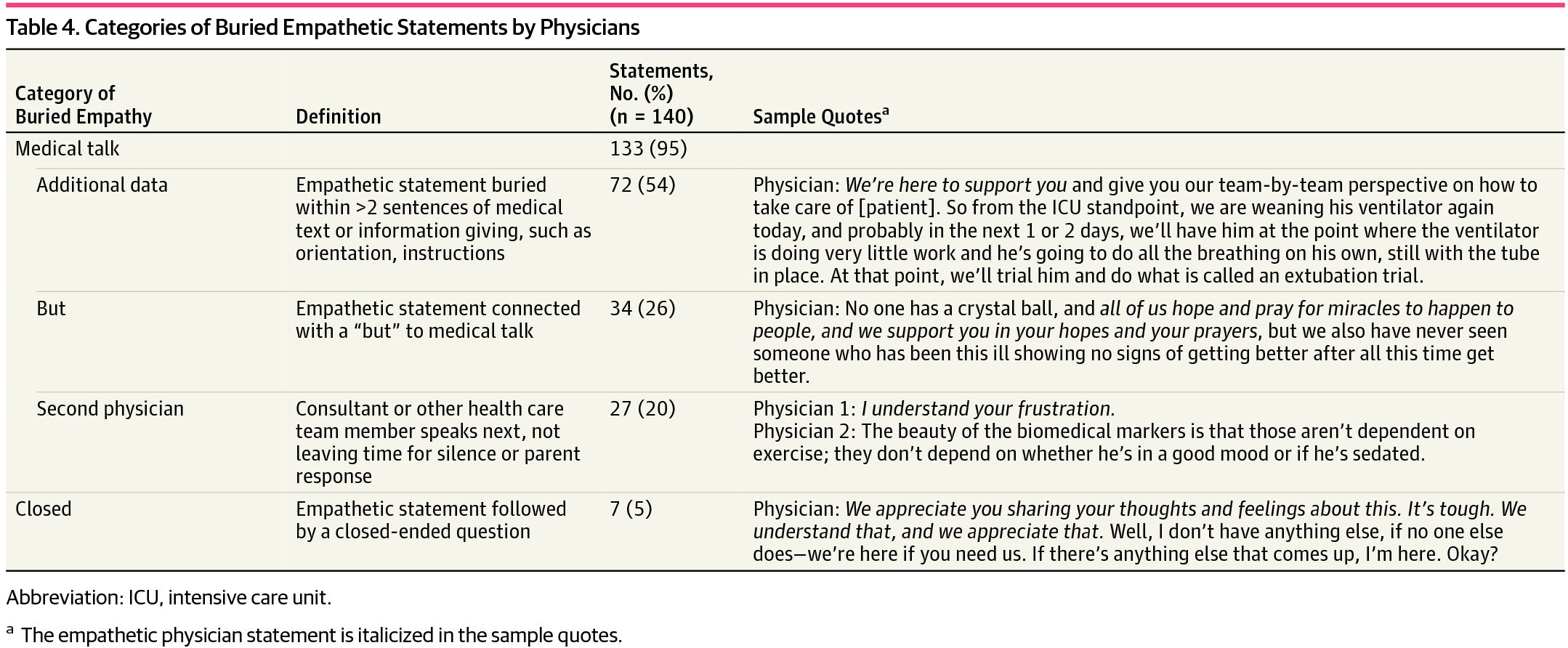 Categories Of Buried Empathetic Statements By Physicians