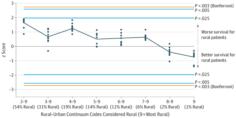 Geographic Distribution And Survival Outcomes For Rural Patients