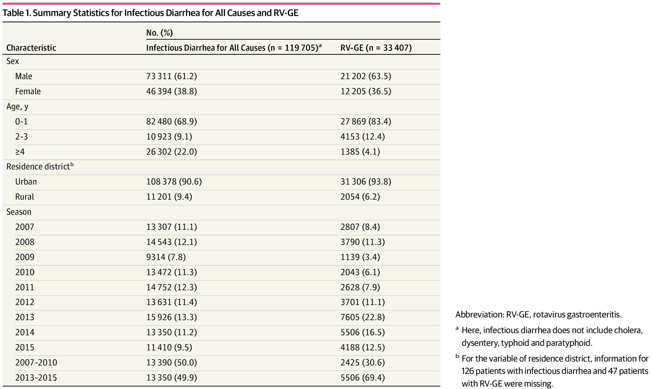 Rotavirus Gastroenteritis Infection Among Children