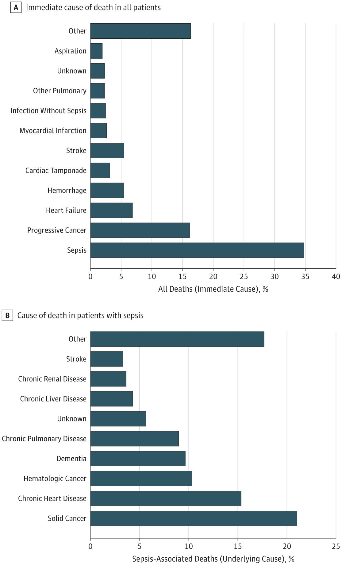 [JAMA Network Open发表论文]:美国急性病医院中全身性感染相关病死率,基础病因及可预防性