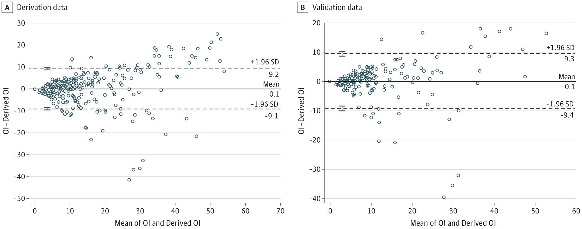 [JAMA Network Open发表论文]: 低氧性呼吸功能衰竭新生儿的氧饱和度指数与氧合指数的评价