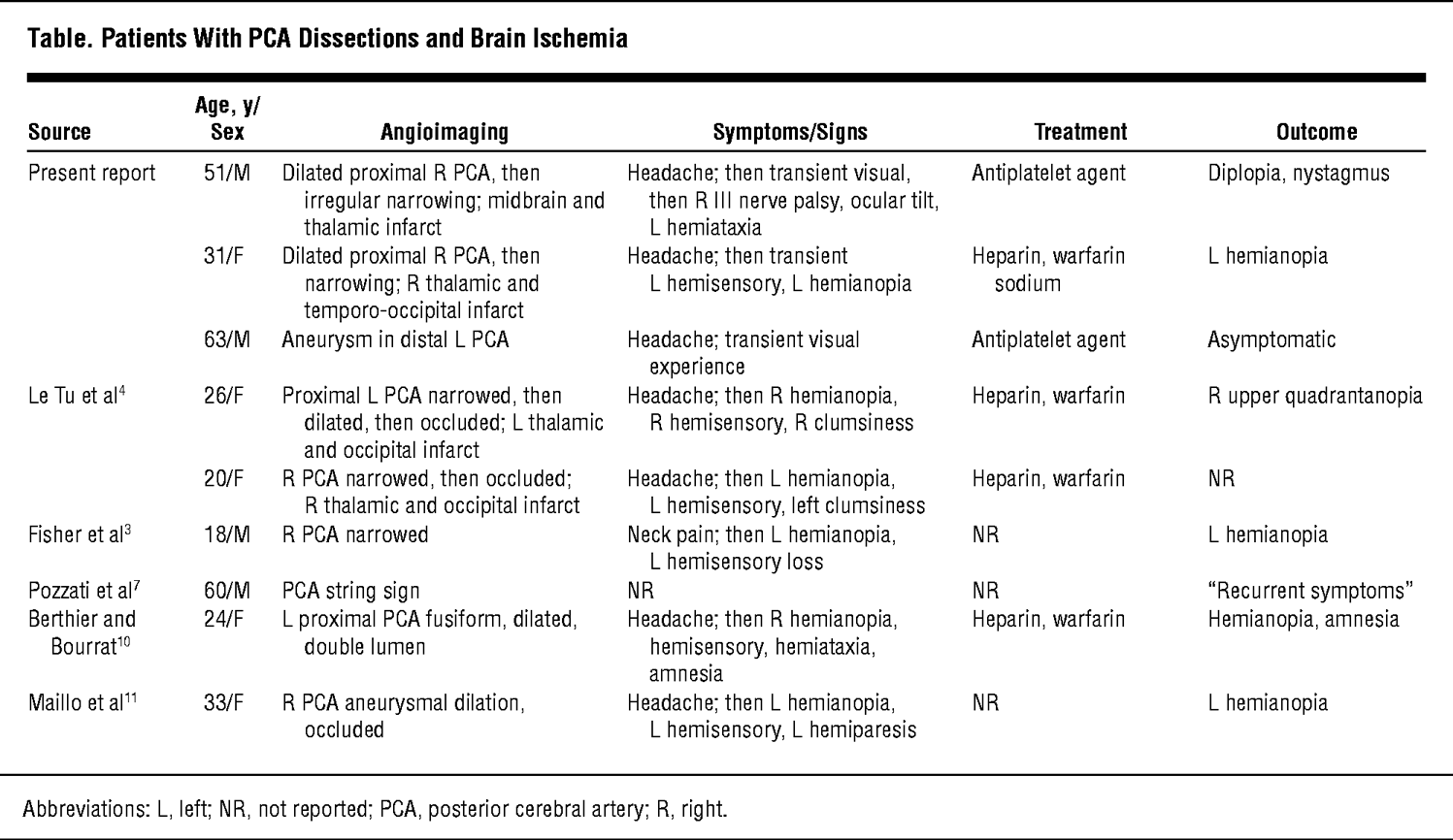 Dissection Of The Posterior Cerebral Arteries Pathology And